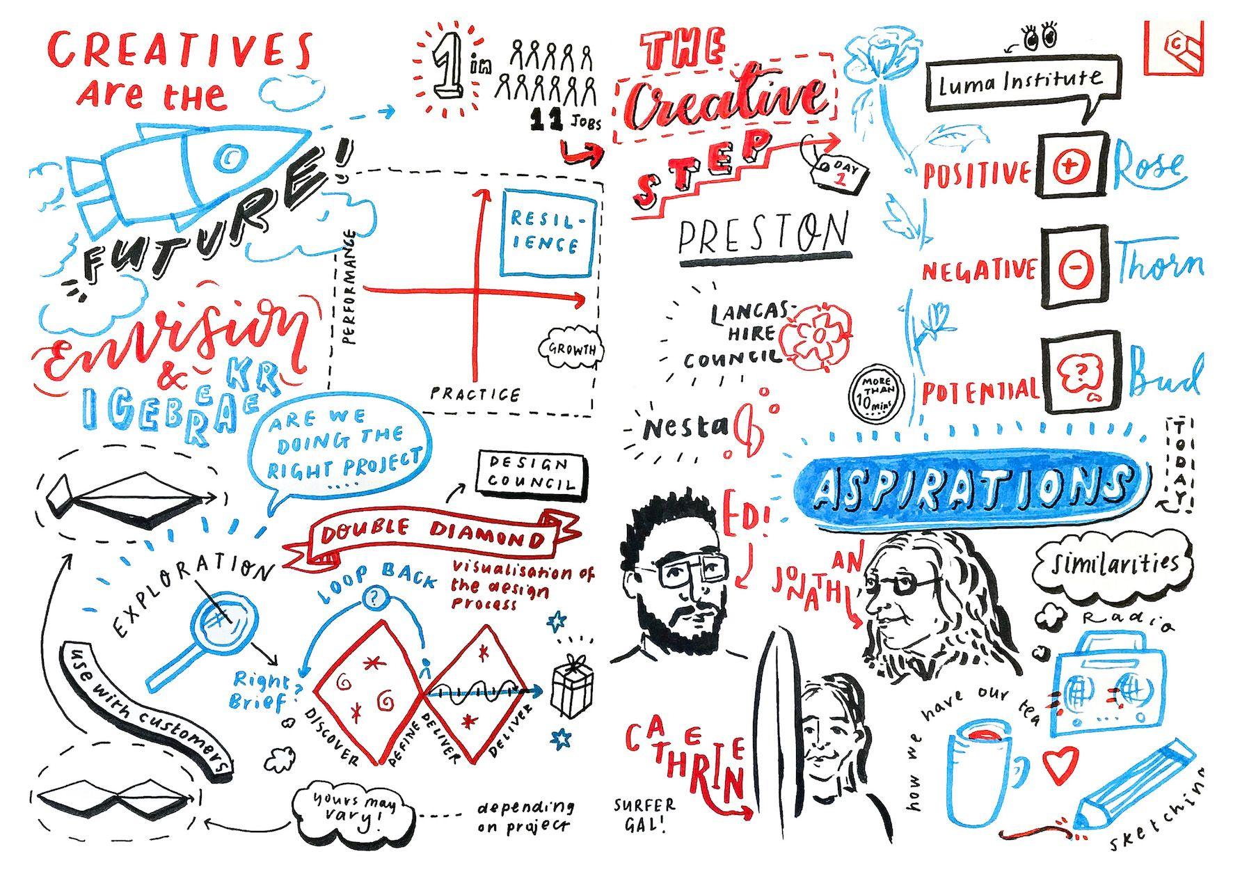 The Creative Step Autumn Cohorts